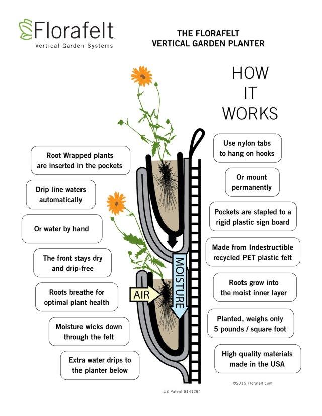 Florafelt Vertical Garden Planters How It Works